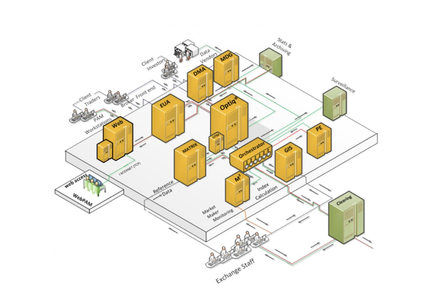 Optiq® deployed in your data centre diagram