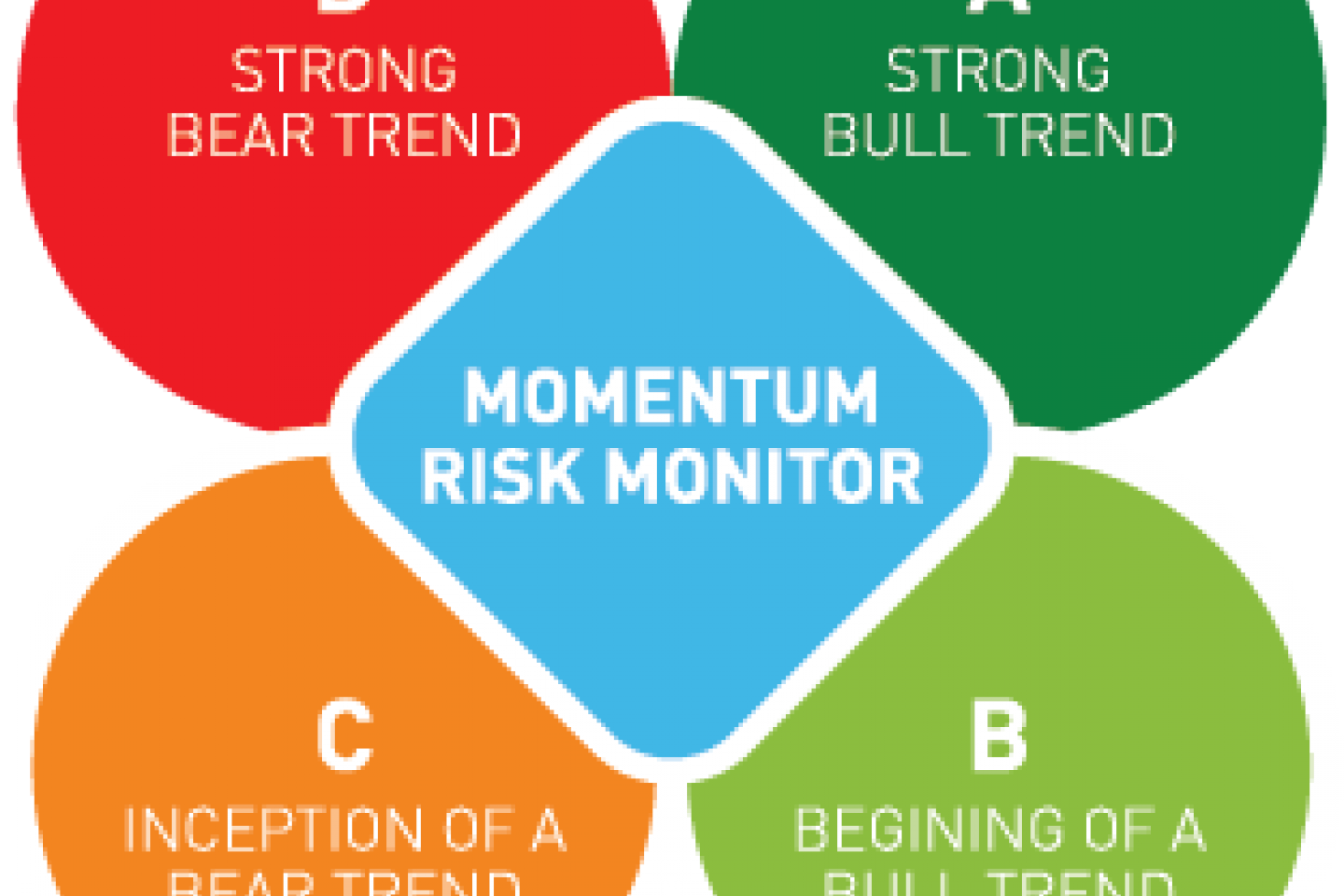 Momentum risk graphic