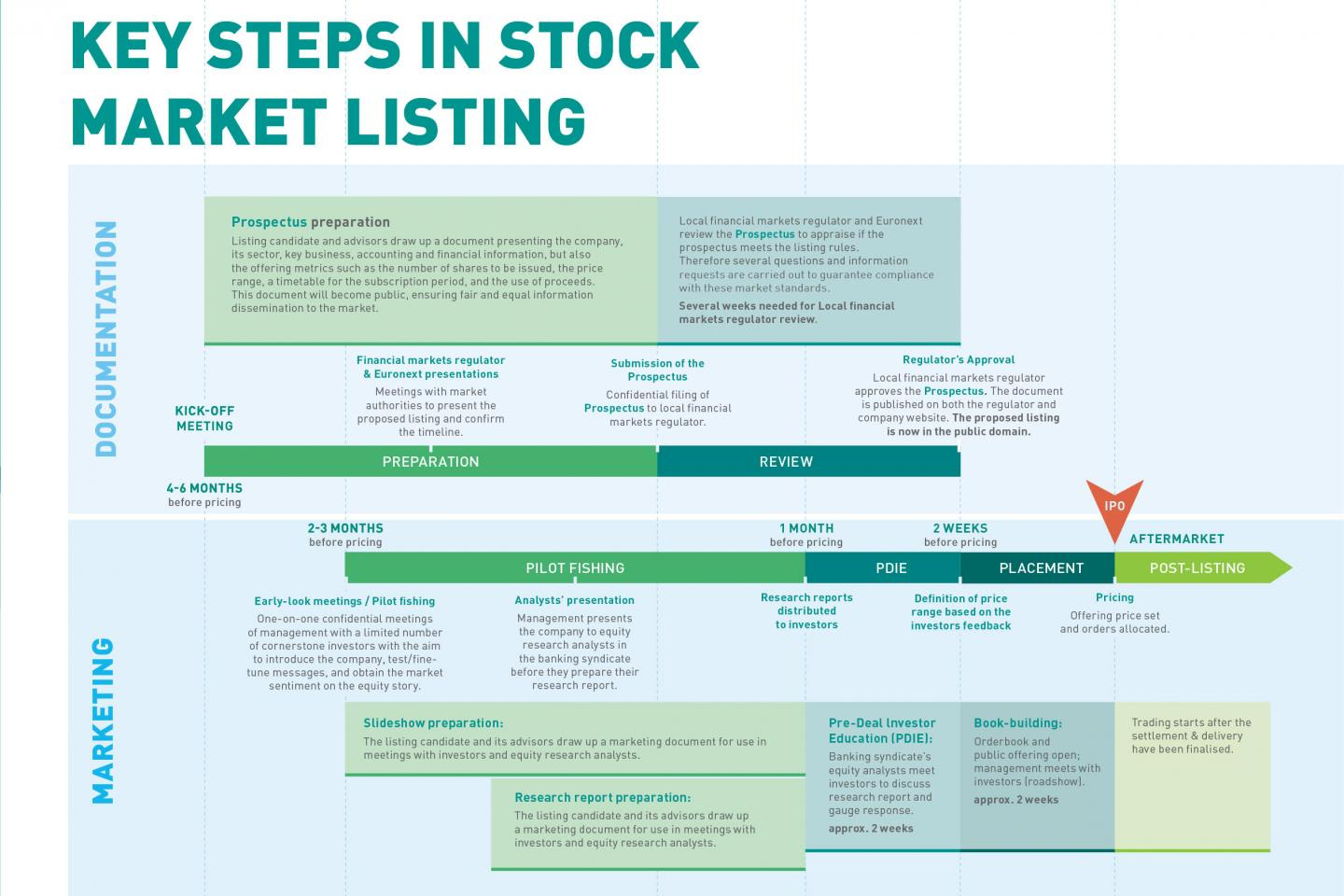 IPO Process English