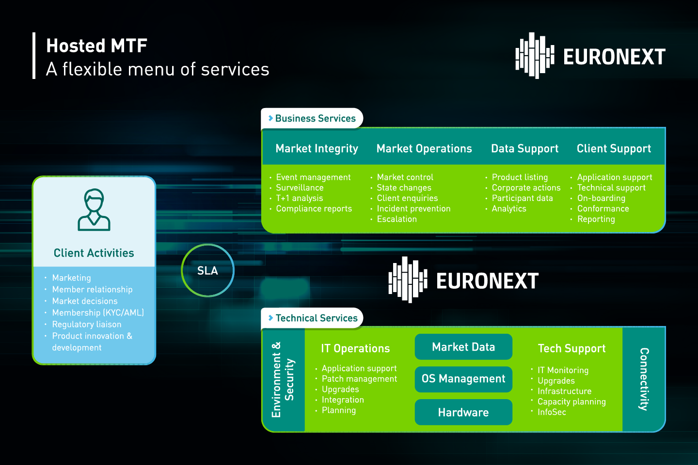 Euronext's hosted MTF service