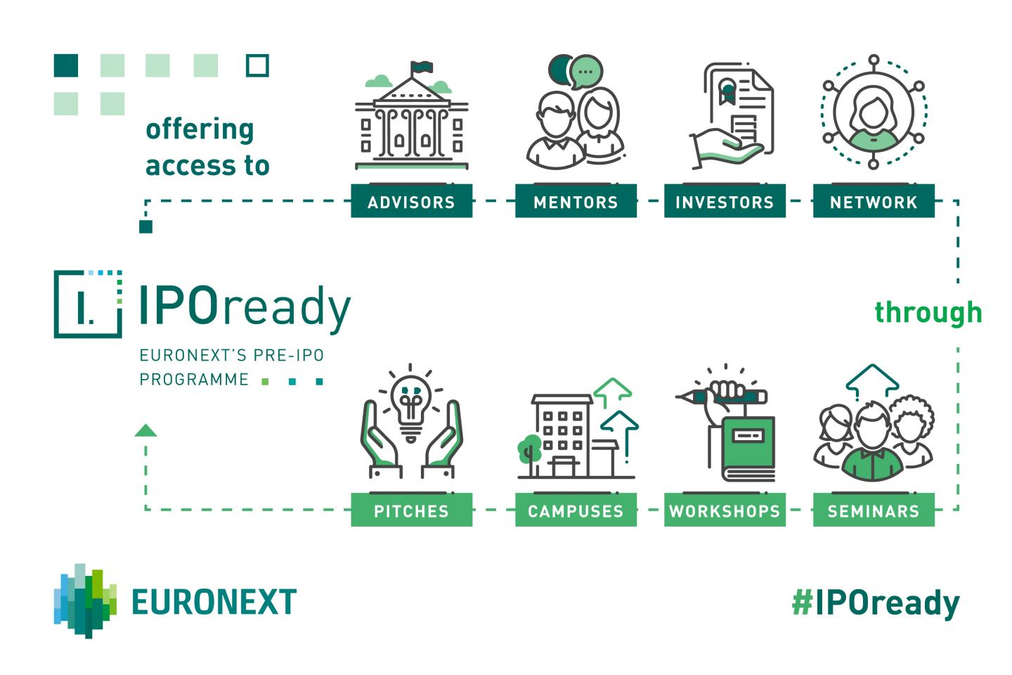 Format of the program IPOready