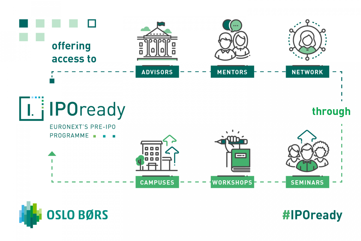 IPOready Norway - Format of the programme