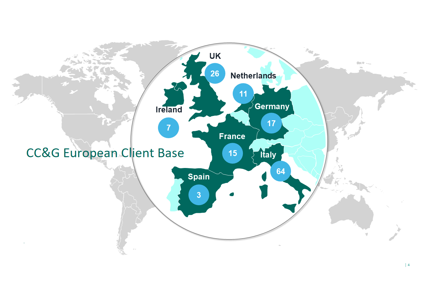 CCG Members - European Client Base